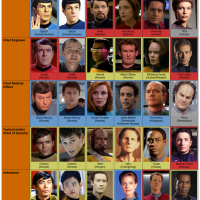 STAR TREK Org Chart
