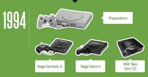 The Evolution of Video Game Consoles Infographic