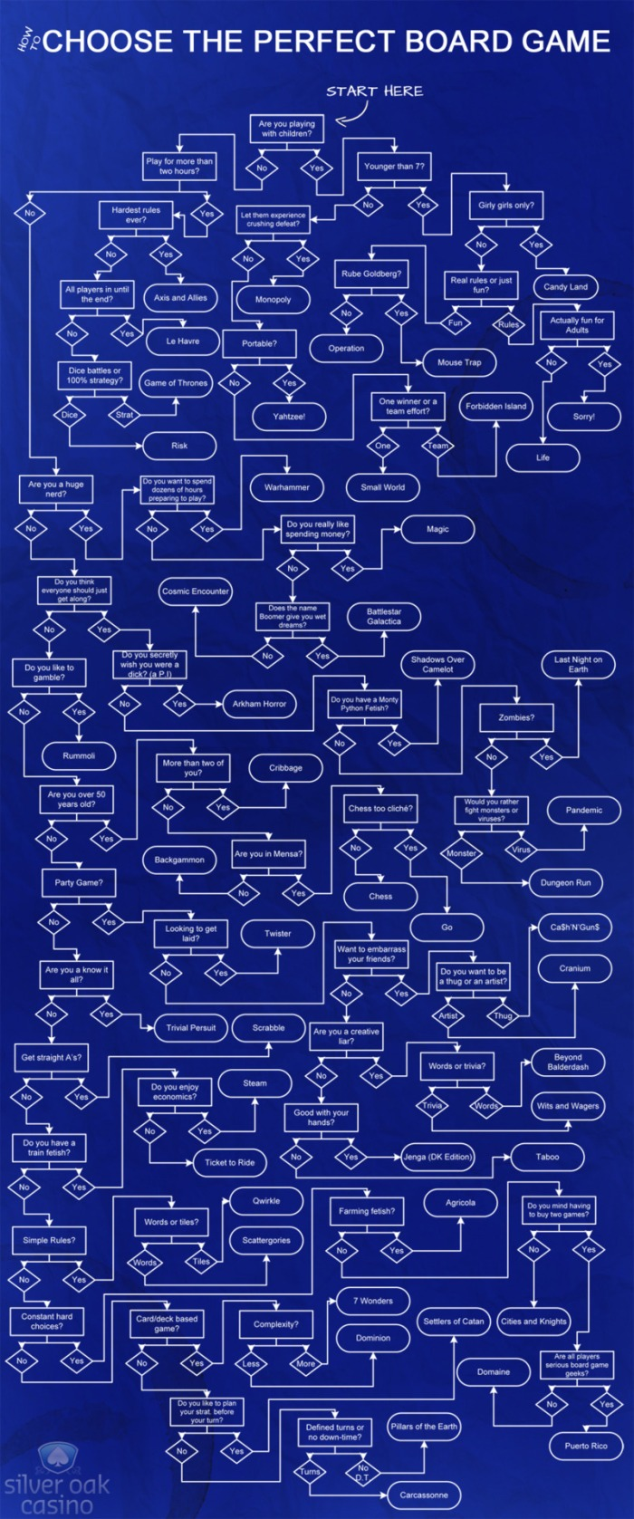 board game flowchart