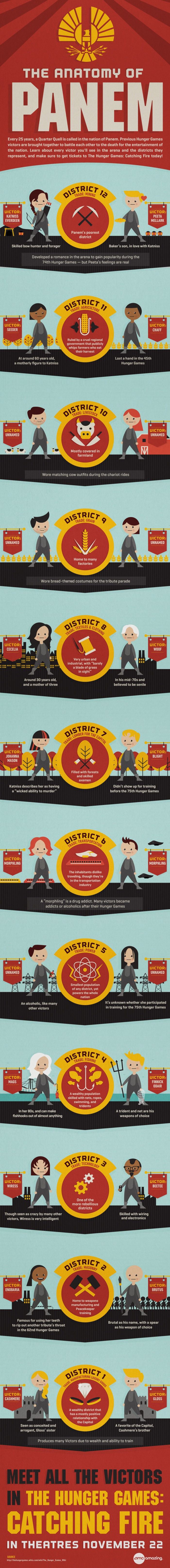 HungerGames_Infographic