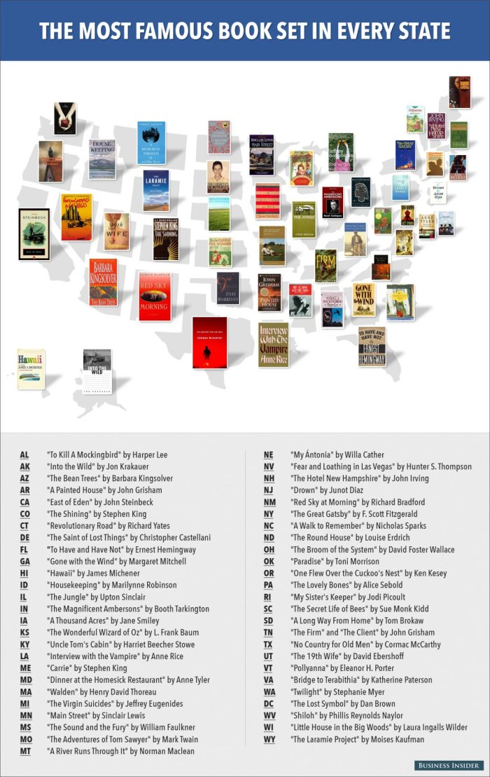 most famous books set in every state