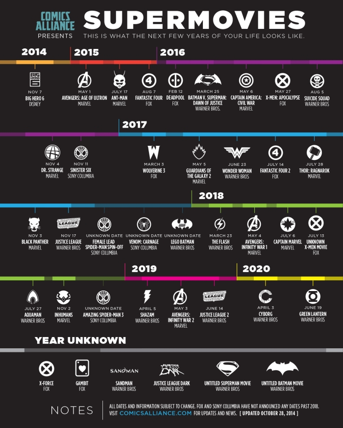 comic movie timeline